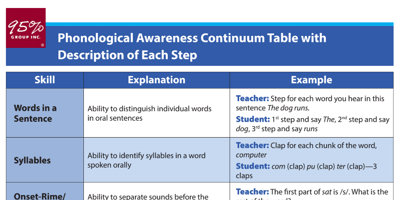 phonological-awareness-continuum-table